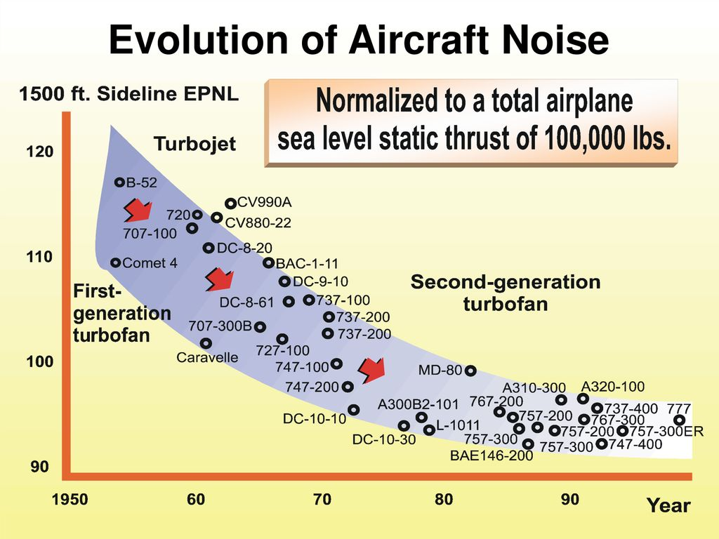 Evolution of aircraft noise