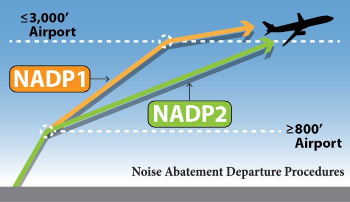 NADP 1 & 2
